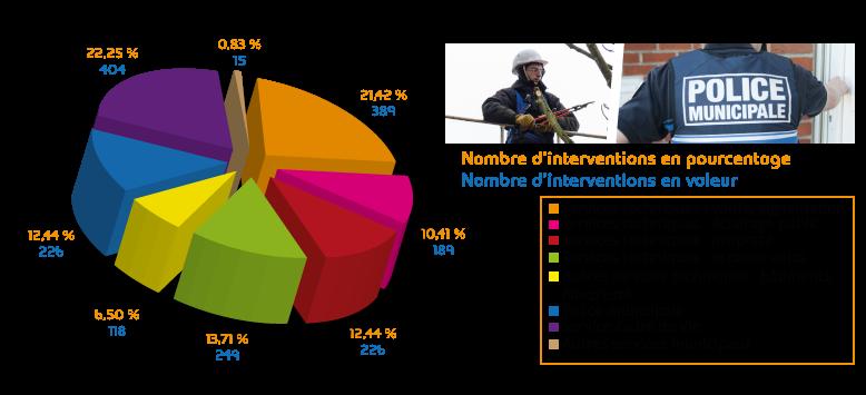 O.C.P Répartition VILLENEUVE D'ASCQ (59650), Répartition et gros pour